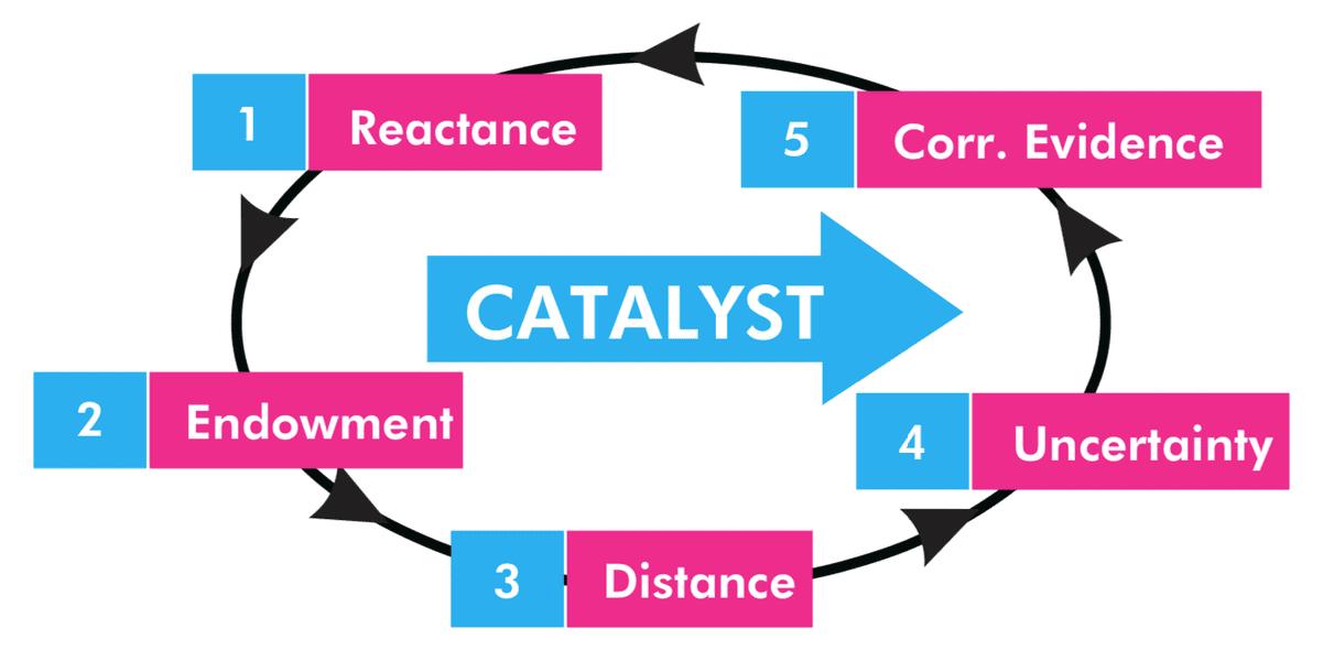 Summary of The Catalyst by Jonah Berger | Summaries.Com